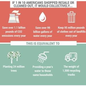 Why Buy Secondhand Items? It Saves the Planet!!!!
